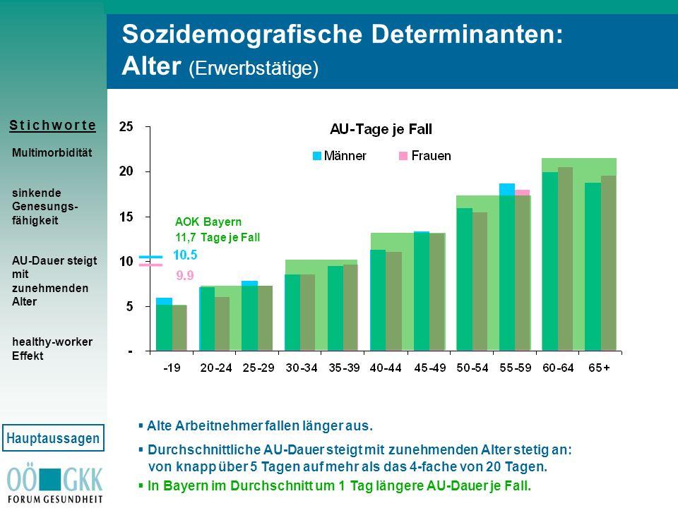 S t i c h w o r t eS t i c h w o r t e Sozidemografische Determinanten: Alter (Erwerbstätige) Multimorbidität sinkende Genesungs- fähigkeit AU-Dauer s