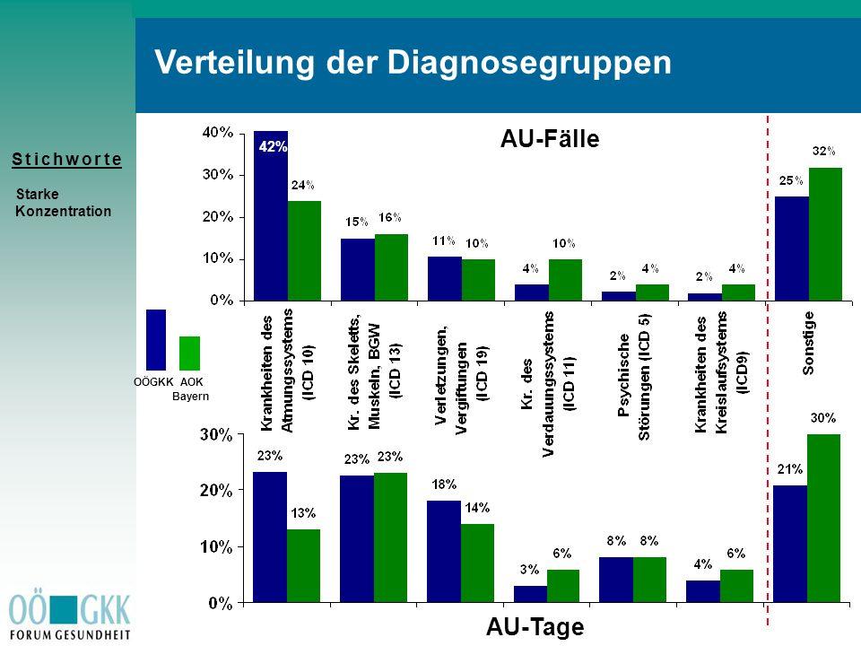 S t i c h w o r t eS t i c h w o r t e Verteilung der Diagnosegruppen AU-Fälle AU-Tage OÖGKK AOK Bayern Starke Konzentration 42%