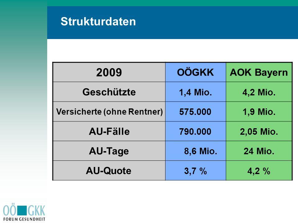 S t i c h w o r t eS t i c h w o r t e Strukturdaten 2009 OÖGKKAOK Bayern Geschützte 1,4 Mio.4,2 Mio. Versicherte (ohne Rentner) 575.0001,9 Mio. AU-Fä