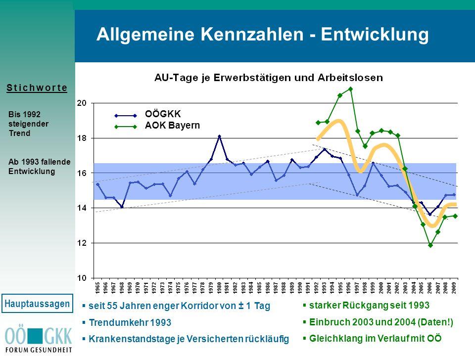 S t i c h w o r t eS t i c h w o r t e Allgemeine Kennzahlen - Entwicklung seit 55 Jahren enger Korridor von ± 1 Tag Trendumkehr 1993 Krankenstandstag