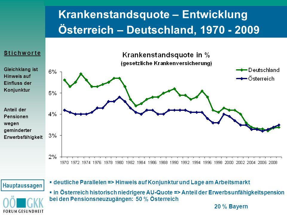 S t i c h w o r t eS t i c h w o r t e Krankenstandsquote – Entwicklung Österreich – Deutschland, 1970 - 2009 Gleichklang ist Hinweis auf Einfluss der