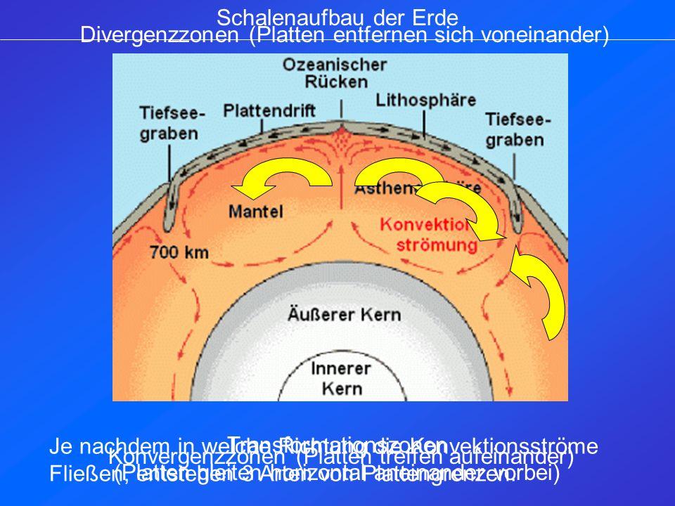 Transformationszonen (Platten gleiten horizontal aneinander vorbei) Je nachdem in welche Richtung die Konvektionsströme Fließen, entstehen 3 Arten von