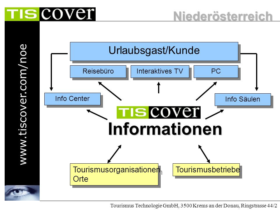Niederösterreich www.tiscover.com/noe Tourismus Technologie GmbH, 3500 Krems an der Donau, Ringstrasse 44/2 Internet österreichweiten Das Internet bietet eine neue Möglichkeit der Marktpositionierung durch das Instrument einer österreichweiten Informations- und Marketingplattform.