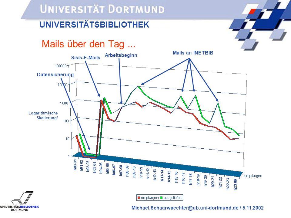 UNIVERSITÄTSBIBLIOTHEK Michael.Schaarwaechter@ub.uni-dortmund.de / 5.11.2002 E-Mail in der UB - noch ein paar Zahlen Am 30.10.