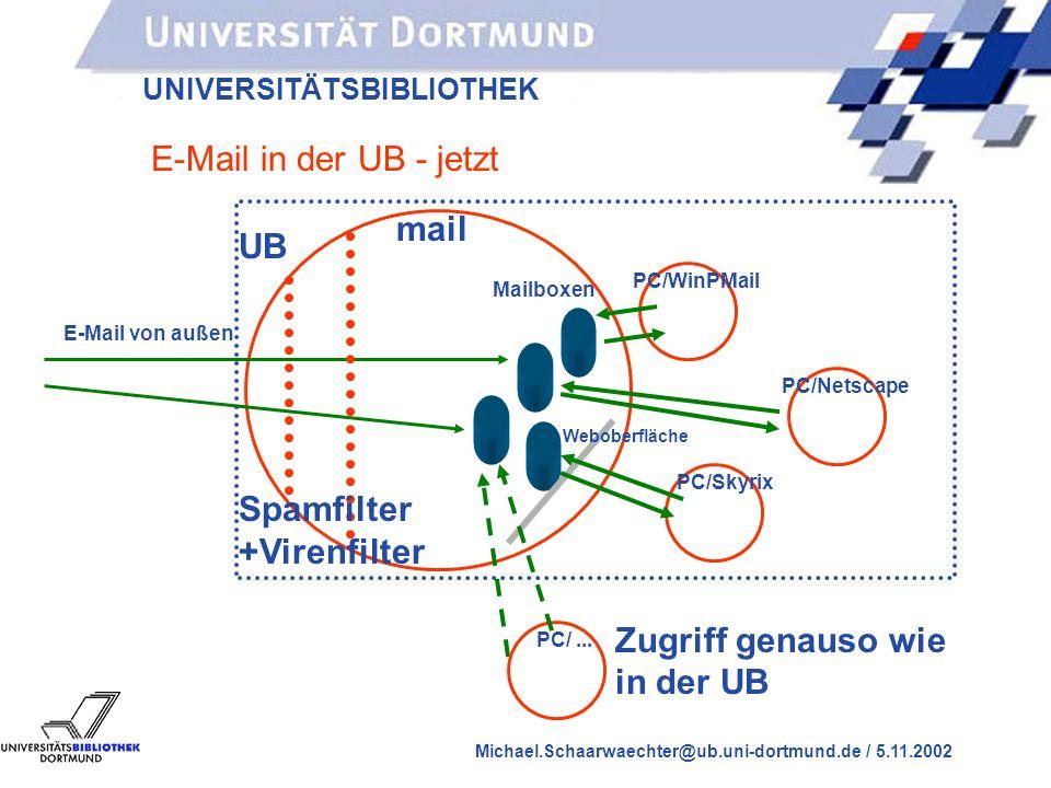UNIVERSITÄTSBIBLIOTHEK Michael.Schaarwaechter@ub.uni-dortmund.de / 5.11.2002 E-Mail in der UB - früher UB ZB2 PC/WinPMail E-Mail von außen Mailboxen Zugriff von außen per Pop3 nur auf neue E- Mails, nicht auf Ordner