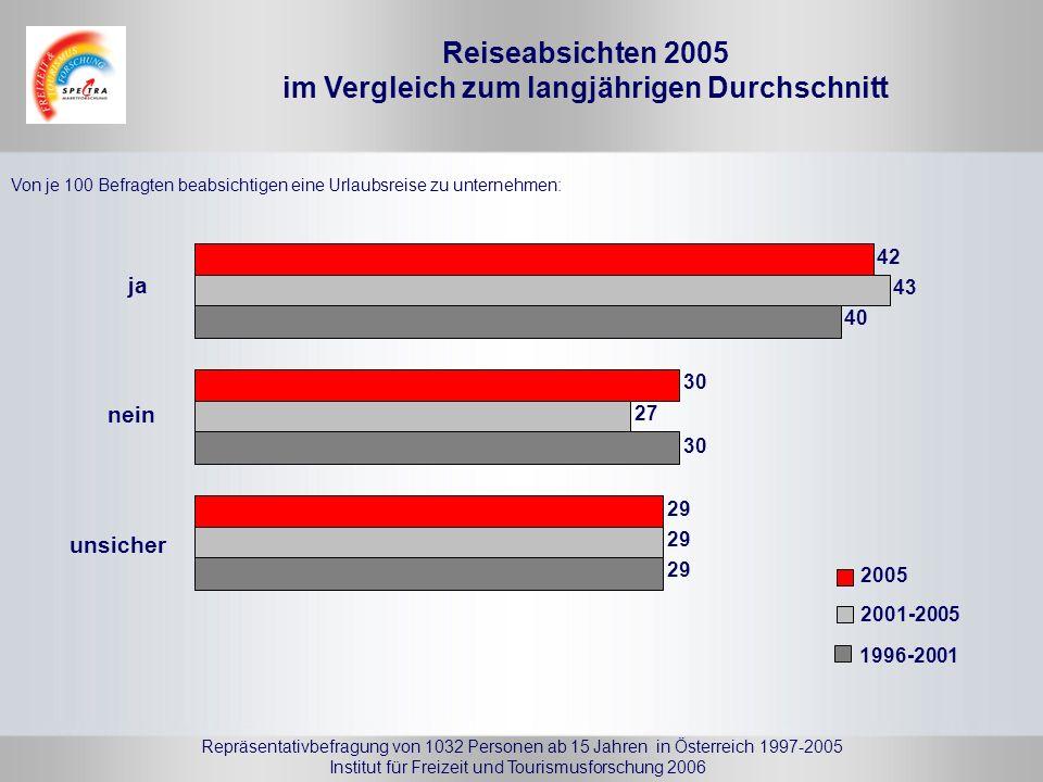 Reiseabsichten 2005 im Vergleich zum langjährigen Durchschnitt Von je 100 Befragten beabsichtigen eine Urlaubsreise zu unternehmen: 42 43 40 ja 30 27