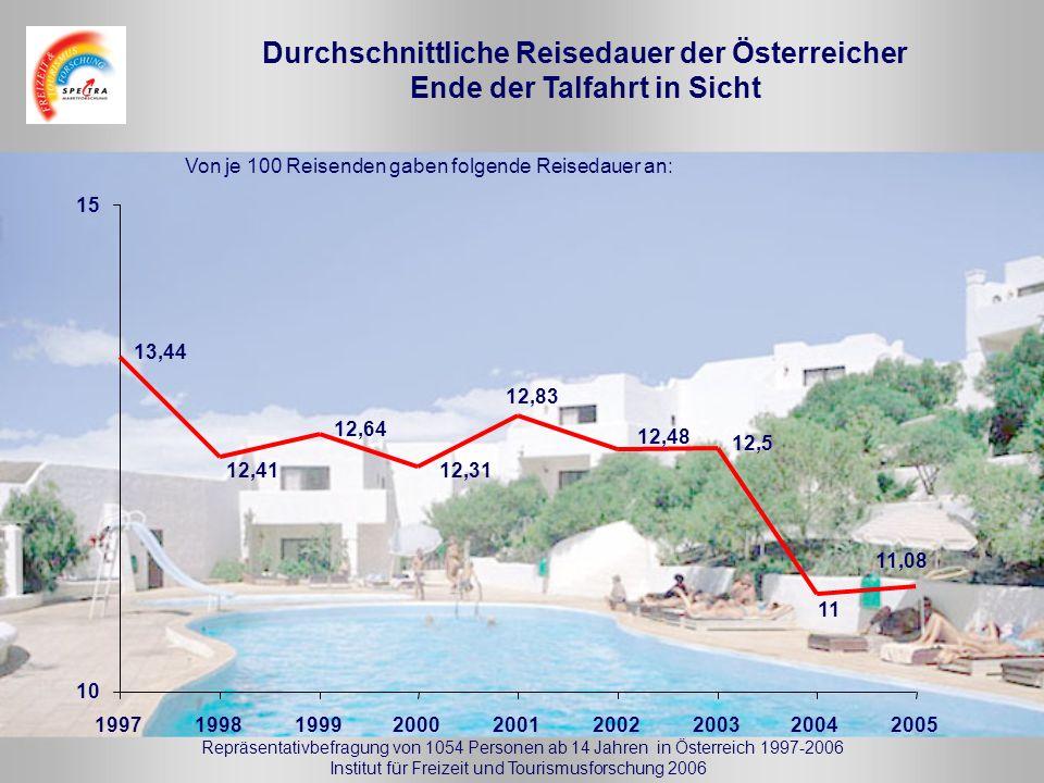 Von je 100 Reisenden gaben folgende Reisedauer an: Durchschnittliche Reisedauer der Österreicher Ende der Talfahrt in Sicht Repräsentativbefragung von