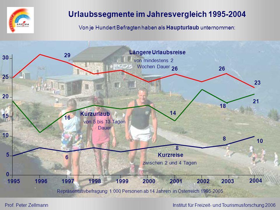 Urlaubssegmente im Jahresvergleich 1995-2004 Prof. Peter ZellmannInstitut für Freizeit- und Tourismusforschung 2006 Repräsentativbefragung 1.000 Perso