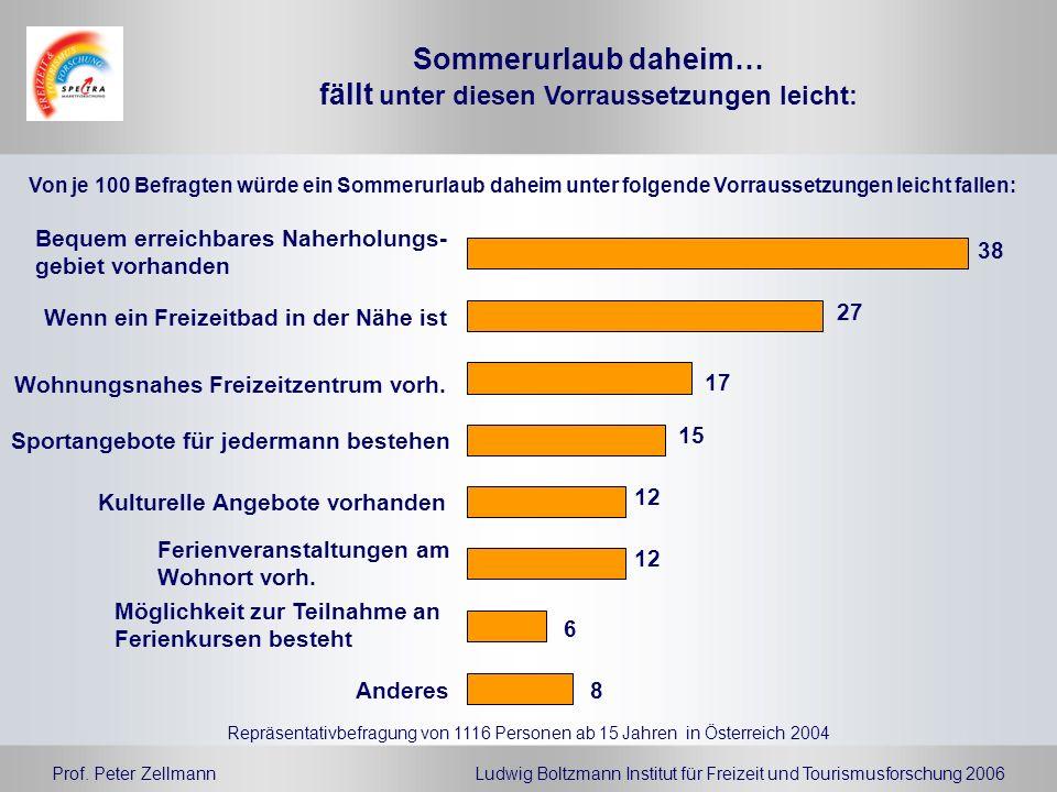 Prof. Peter ZellmannLudwig Boltzmann Institut für Freizeit und Tourismusforschung 2006 Repräsentativbefragung von 1116 Personen ab 15 Jahren in Österr