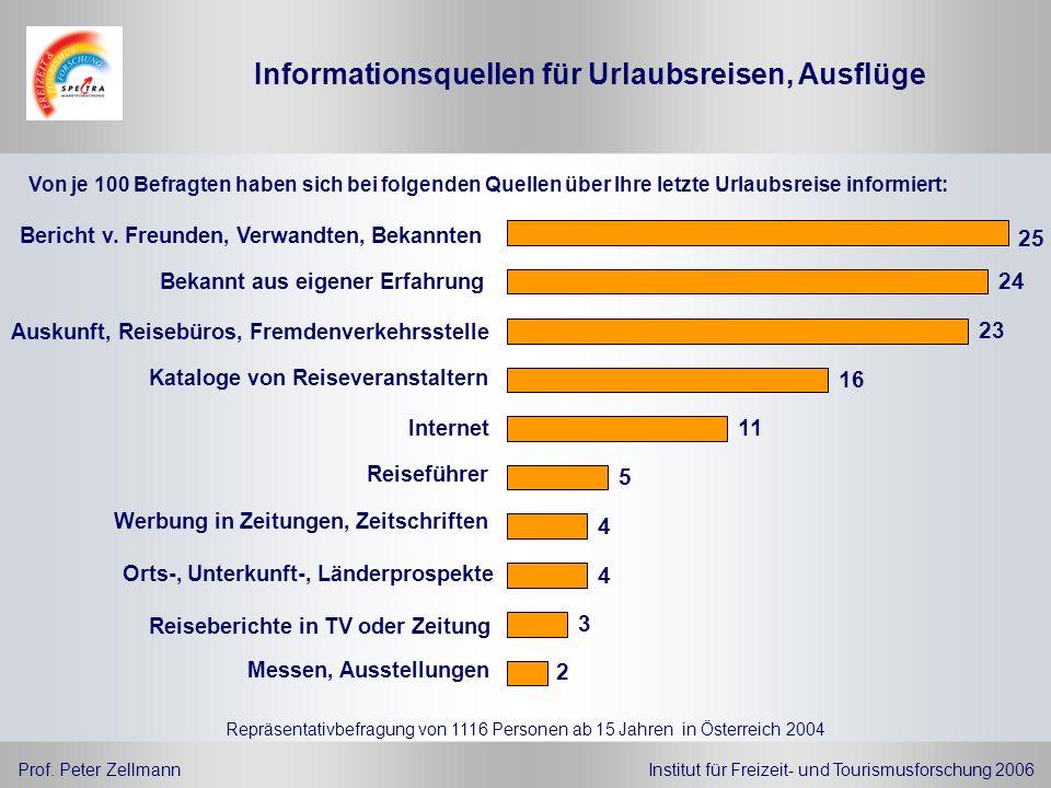 Prof. Peter ZellmannInstitut für Freizeit- und Tourismusforschung 2006 Repräsentativbefragung von 1116 Personen ab 15 Jahren in Österreich 2004 Von je
