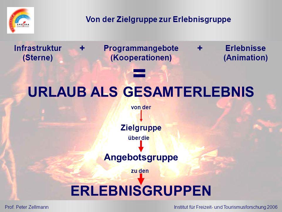 Prof. Peter ZellmannInstitut für Freizeit- und Tourismusforschung 2006 Infrastruktur (Sterne) URLAUB ALS GESAMTERLEBNIS + Zielgruppe Angebotsgruppe ER