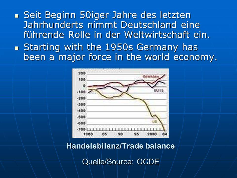 Handelsbilanz/Trade balance Quelle/Source: OCDE Seit Beginn 50iger Jahre des letzten Jahrhunderts nimmt Deutschland eine führende Rolle in der Weltwir