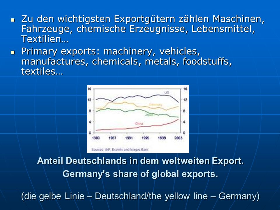 Anteil Deutschlands in dem weltweiten Export. Germany's share of global exports. (die gelbe Linie – Deutschland/the yellow line – Germany) Zu den wich