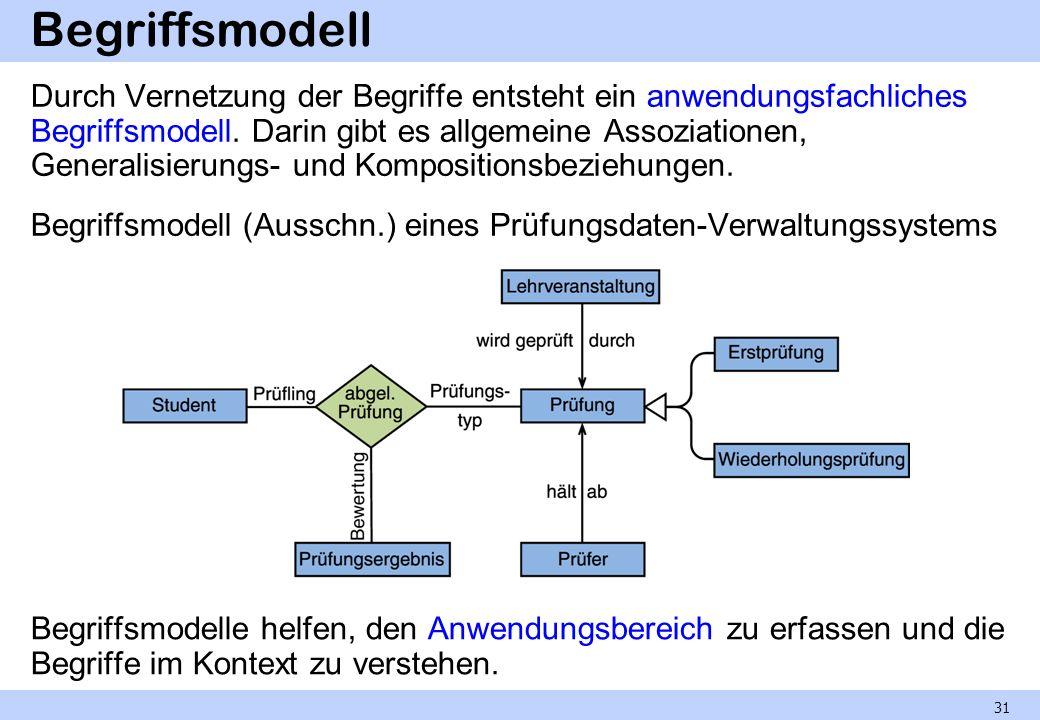 Begriffsmodell Durch Vernetzung der Begriffe entsteht ein anwendungsfachliches Begriffsmodell. Darin gibt es allgemeine Assoziationen, Generalisierung