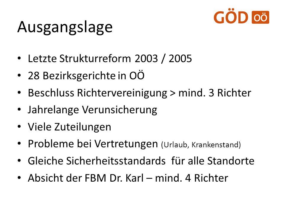Ausgangslage Letzte Strukturreform 2003 / 2005 28 Bezirksgerichte in OÖ Beschluss Richtervereinigung > mind. 3 Richter Jahrelange Verunsicherung Viele
