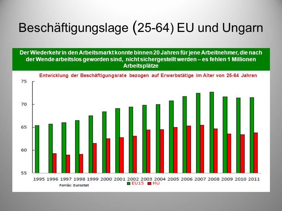 Beschäftigungslage ( 25-64) EU und Ungarn. Der Wiederkehr in den Arbeitsmarkt konnte binnen 20 Jahren für jene Arbeitnehmer, die nach der Wende arbeit