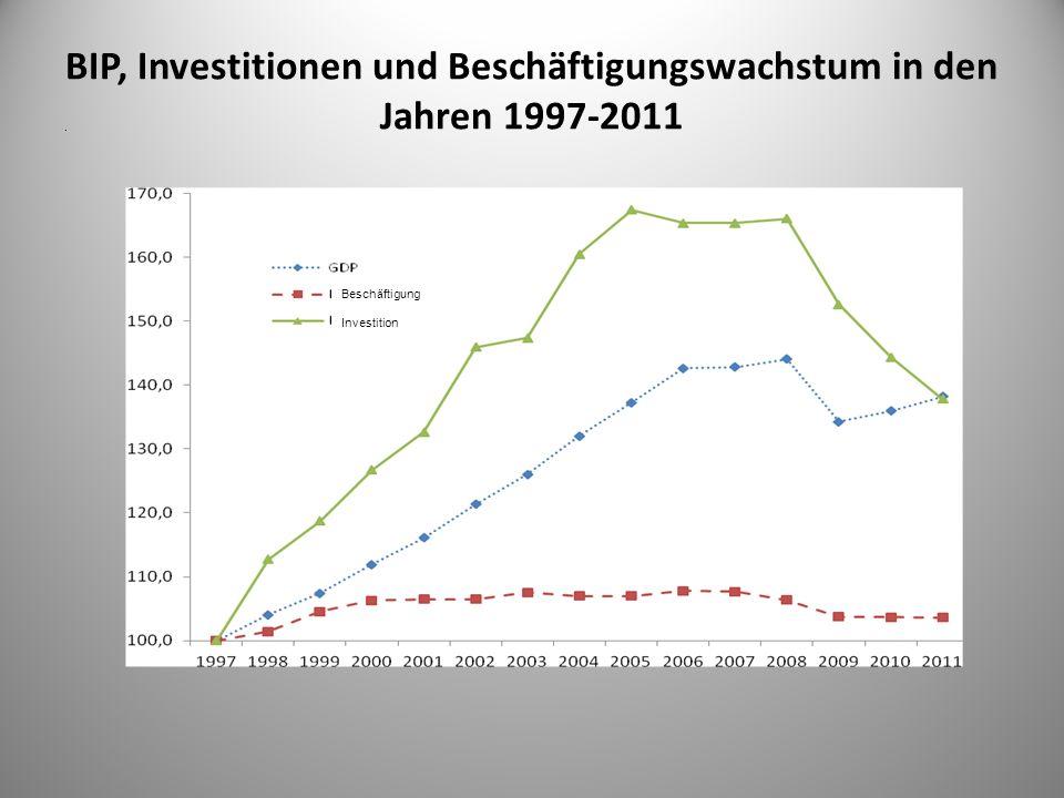 BIP, Investitionen und Beschäftigungswachstum in den Jahren 1997-2011. Beschäftigung Investition