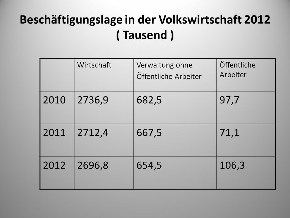 Beschäftigungslage in der Volkswirtschaft 2012 ( Tausend ). WirtschaftVerwaltung ohne Öffentliche Arbeiter 20102736,9682,597,7 20112712,4667,571,1 201