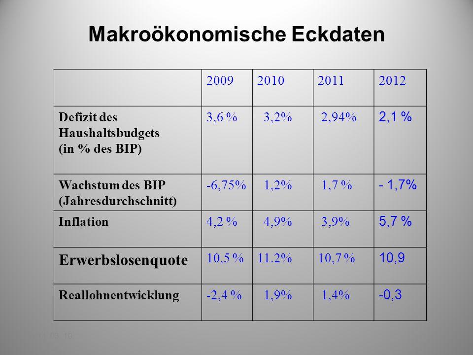 Makroökonomische Eckdaten 2014. 03. 10. 2009201020112012 Defizit des Haushaltsbudgets (in % des BIP) 3,6 % 3,2% 2,94% 2,1 % Wachstum des BIP (Jahresdu
