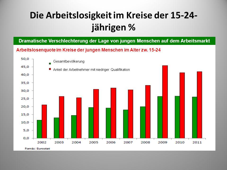 Die Arbeitslosigkeit im Kreise der 15-24- jährigen %.