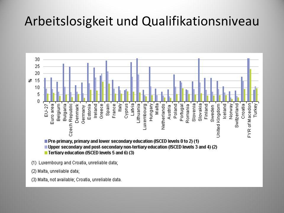 Arbeitslosigkeit und Qualifikationsniveau