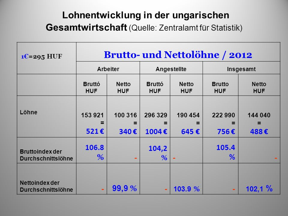 Lohnentwicklung in der ungarischen Gesamtwirtschaft (Quelle: Zentralamt für Statistik) 1=295 HUF Brutto- und Nettolöhne / 2012 ArbeiterAngestellteInsg