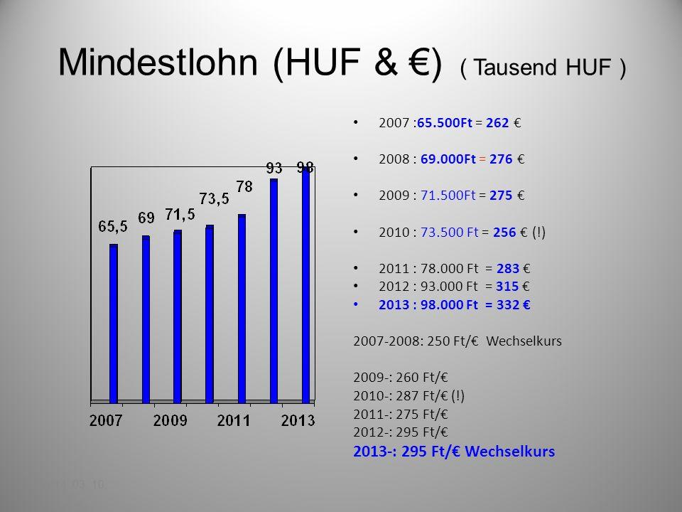 Mindestlohn (HUF & ) ( Tausend HUF ) 2007 :65.500Ft = 262 2008 : 69.