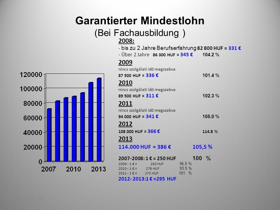 Garantierter Mindestlohn (Bei Fachausbildung ) 2008: - bis zu 2 Jahre Berufserfahrung 82 800 HUF = 331 - Über 2 Jahre 86 300 HUF = 345 104.2 % 2009 ni