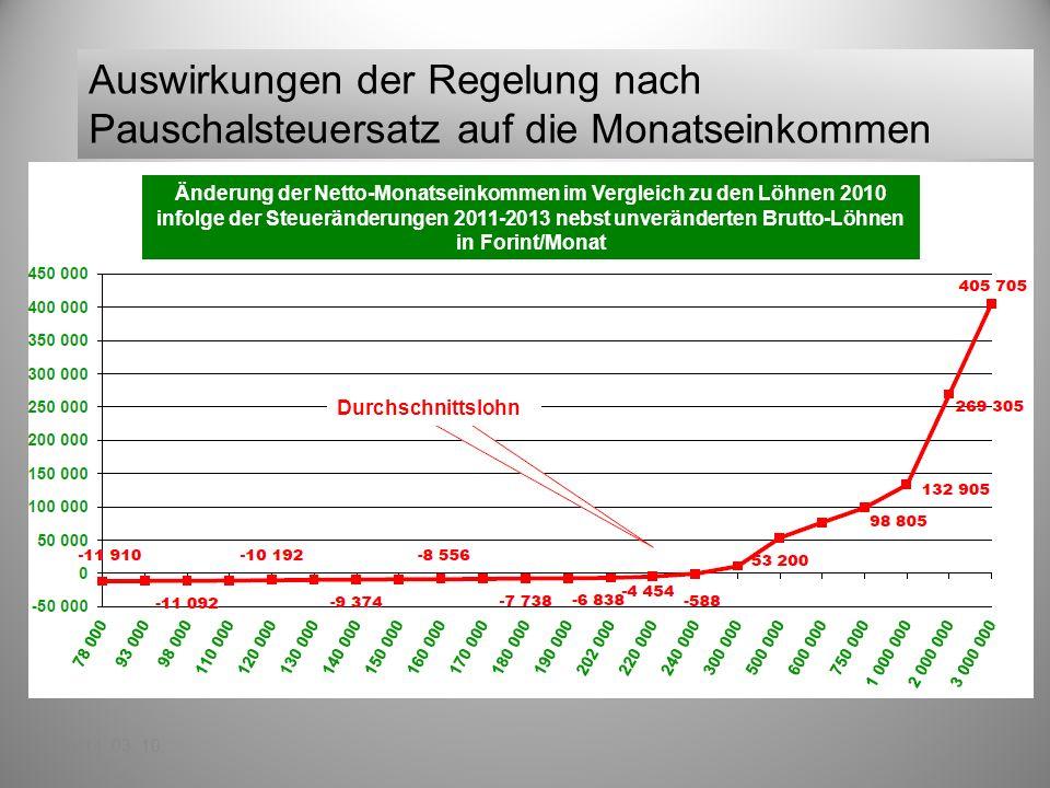 Az egykulcsos adó hatása a havi nettó keresetre 2014. 03. 10. Auswirkungen der Regelung nach Pauschalsteuersatz auf die Monatseinkommen Änderung der N