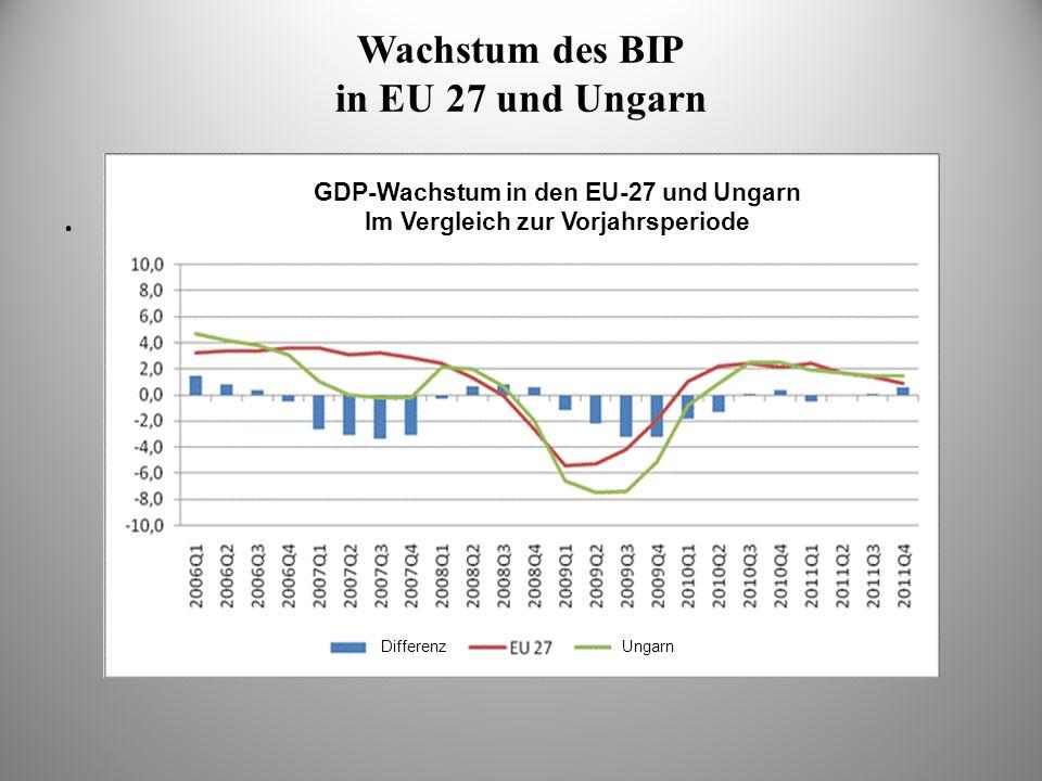 Wachstum des BIP in EU 27 und Ungarn. GDP-Wachstum in den EU-27 und Ungarn Im Vergleich zur Vorjahrsperiode DifferenzUngarn