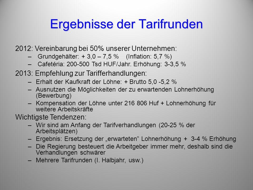 Ergebnisse der Tarifrunden 2012: Vereinbarung bei 50% unserer Unternehmen: – Grundgehälter: + 3,0 – 7,5 % (Inflation: 5,7 %) – Cafetéria: 200-500 Tsd HUF/Jahr.