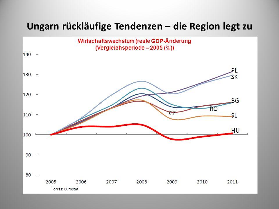 Ungarn rückläufige Tendenzen – die Region legt zu Wirtschaftswachstum (reale GDP-Änderung (Vergleichsperiode – 2005 (%))