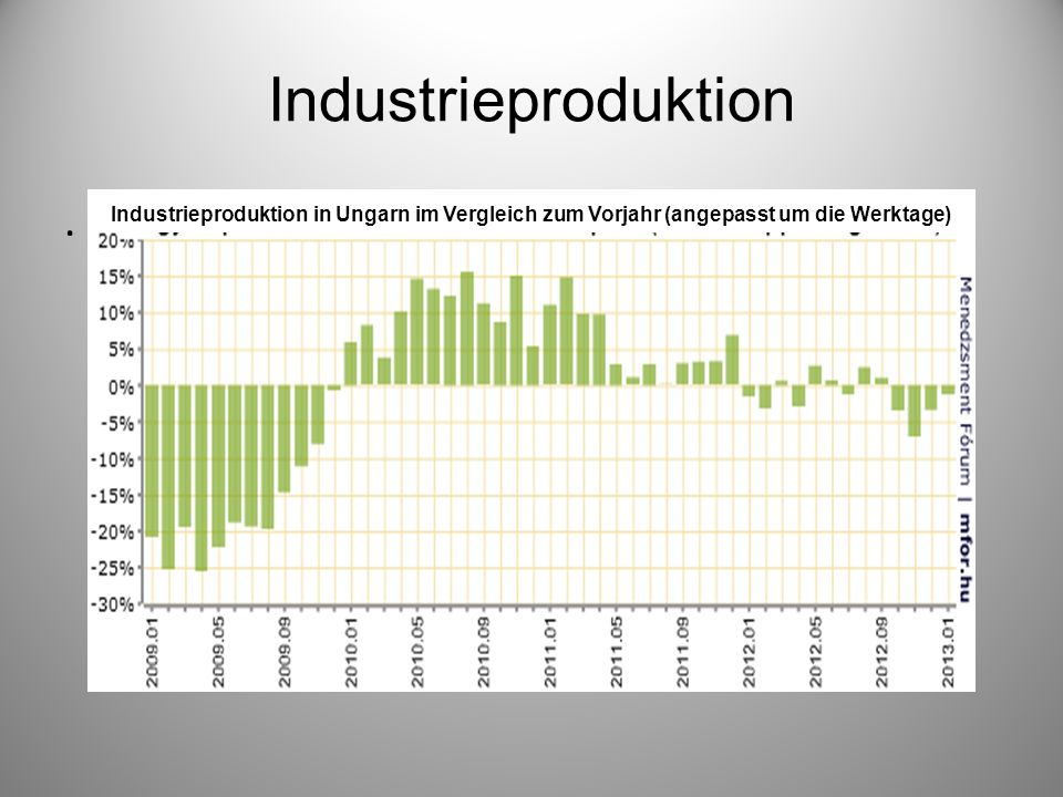 Industrieproduktion. Industrieproduktion in Ungarn im Vergleich zum Vorjahr (angepasst um die Werktage)