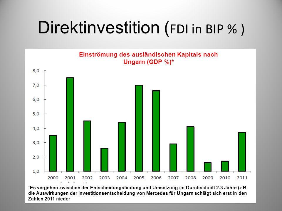 Direktinvestition ( FDI in BIP % ) Einströmung des ausländischen Kapitals nach Ungarn (GDP %)* *Es vergehen zwischen der Entscheidungsfindung und Umsetzung im Durchschnitt 2-3 Jahre (z.B.