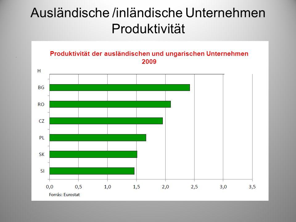 Ausländische /inländische Unternehmen Produktivität. Produktivität der ausländischen und ungarischen Unternehmen 2009