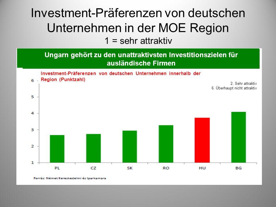 Investment-Präferenzen von deutschen Unternehmen in der MOE Region 1 = sehr attraktiv Ungarn gehört zu den unattraktivsten Investitionszielen für ausländische Firmen Investment-Präferenzen von deutschen Unternehmen innerhalb der Region (Punktzahl) 2.