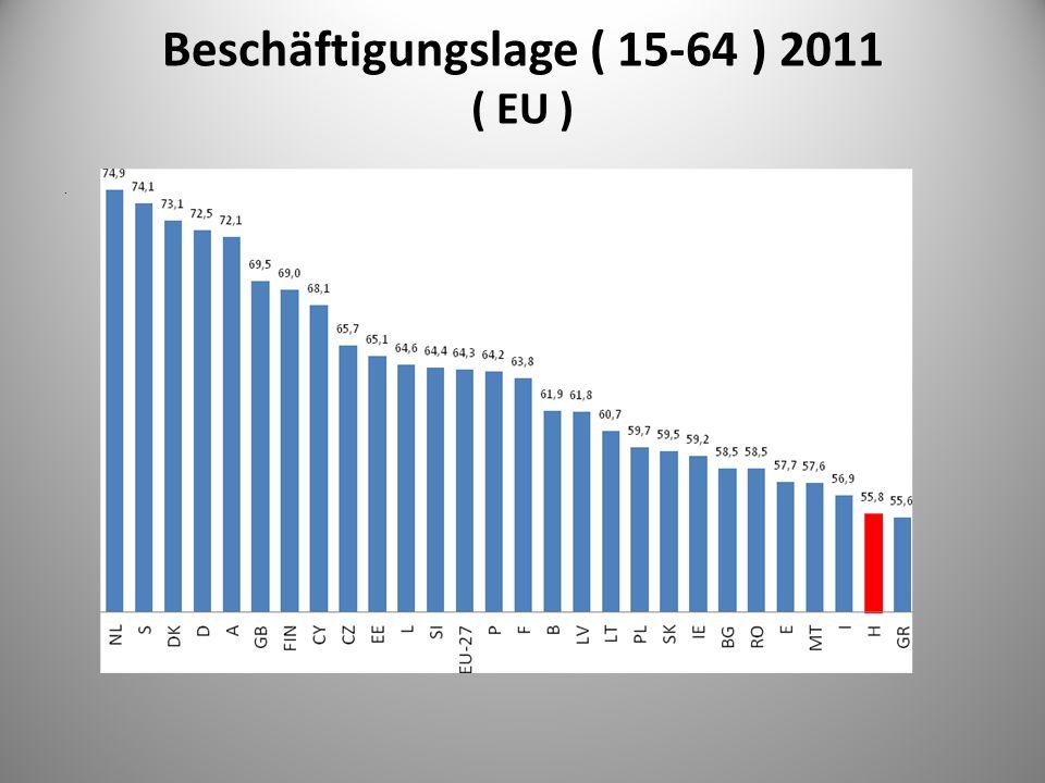 Beschäftigungslage ( 15-64 ) 2011 ( EU ).