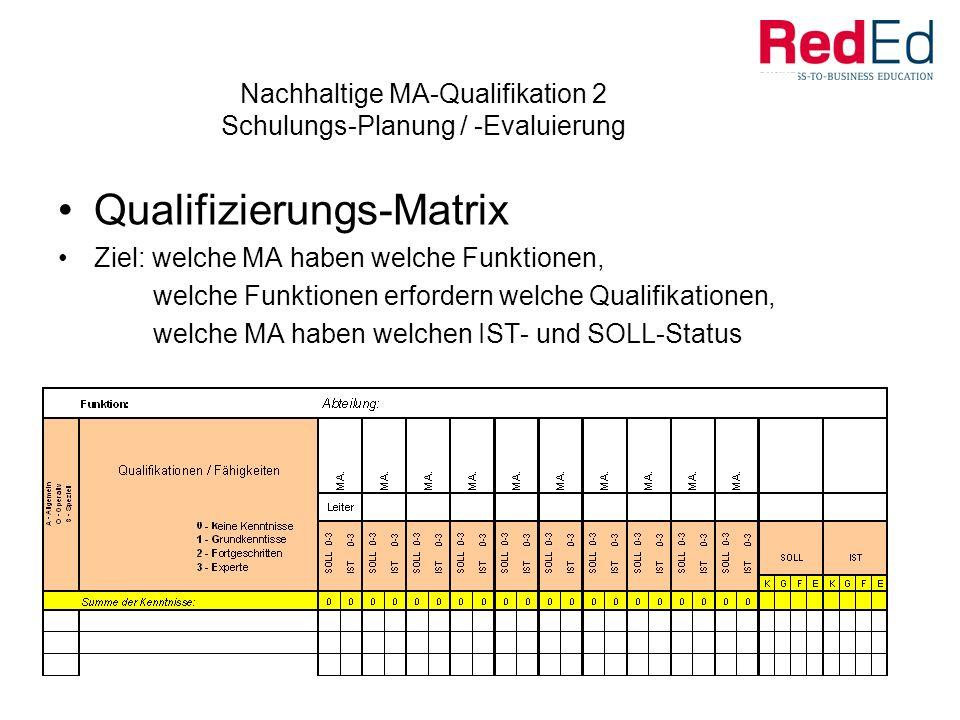 Nachhaltige MA-Qualifikation 3 Schulungs-Planung / -Evaluierung Schulungs-EVALUIERUNG Ziel: nachhaltigen Nutzen von Bildungsmaßnahmen sicherstellen Unmittelbare Bewertung von Bildungsmaßnahmen (Erwartungen, Unterlagen, Praxisbezug, Weitergabe des Gelernten) Nachhaltiger Nutzen .