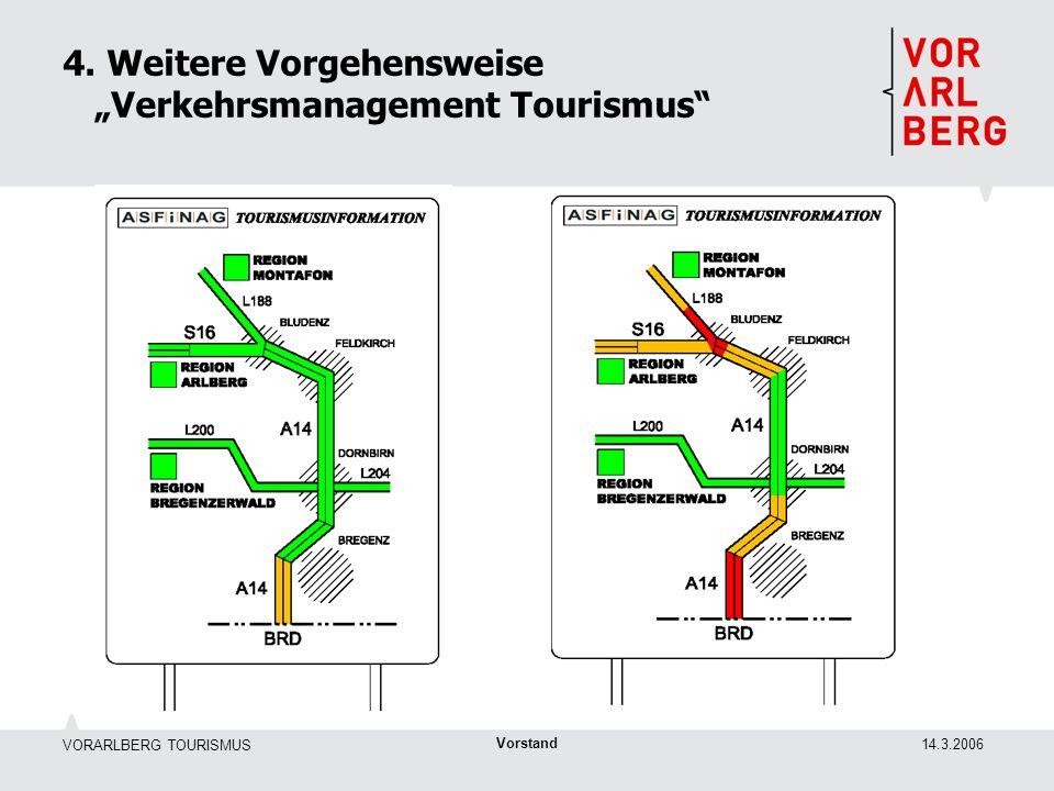 VORARLBERG TOURISMUS 14.3.2006 Vorstand 4. Weitere Vorgehensweise Verkehrsmanagement Tourismus