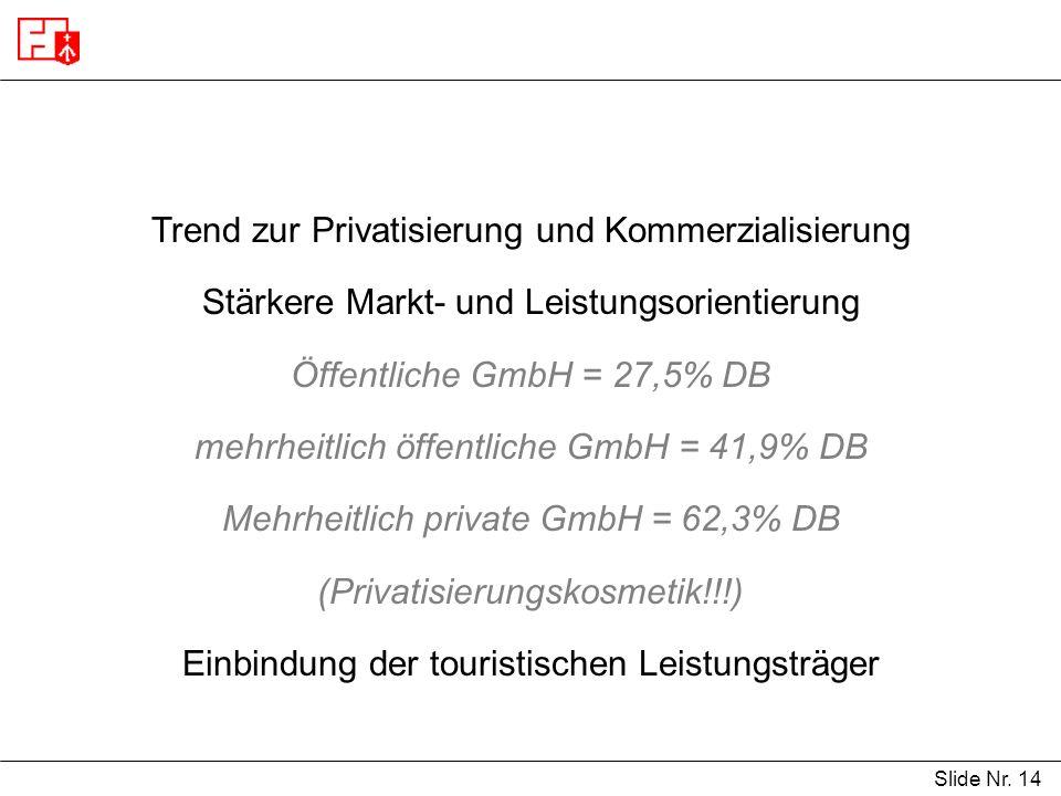 Slide Nr. 14 Trend zur Privatisierung und Kommerzialisierung Stärkere Markt- und Leistungsorientierung Öffentliche GmbH = 27,5% DB mehrheitlich öffent