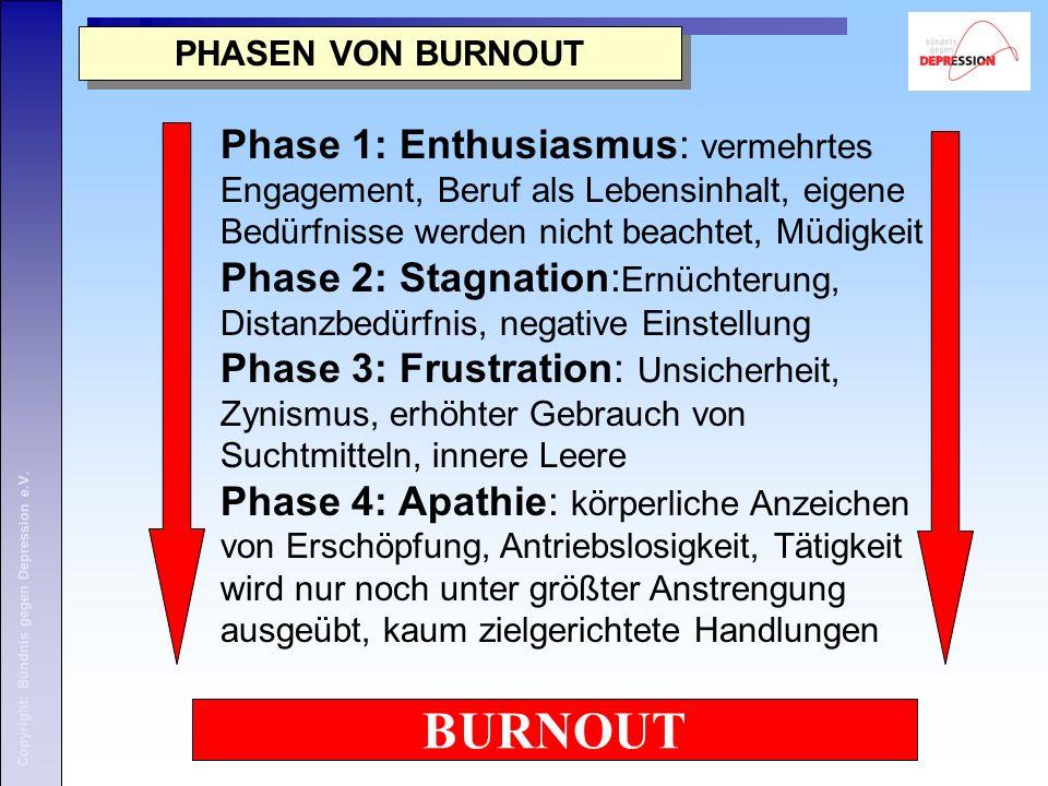 Copyright: Bündnis gegen Depression e.V. PHASEN VON BURNOUT BURNOUT Phase 1: Enthusiasmus: vermehrtes Engagement, Beruf als Lebensinhalt, eigene Bedür