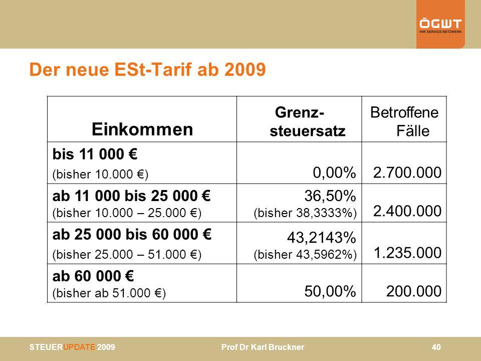 STEUERUPDATE 2009 Prof Dr Karl Bruckner 40 Der neue ESt-Tarif ab 2009 Einkommen Grenz- steuersatz Betroffene Fälle bis 11 000 (bisher 10.000 ) 0,00%2.