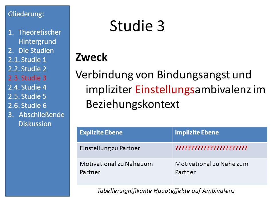 Studie 3 Gliederung: 1.Theoretischer Hintergrund 2.Die Studien 2.1.
