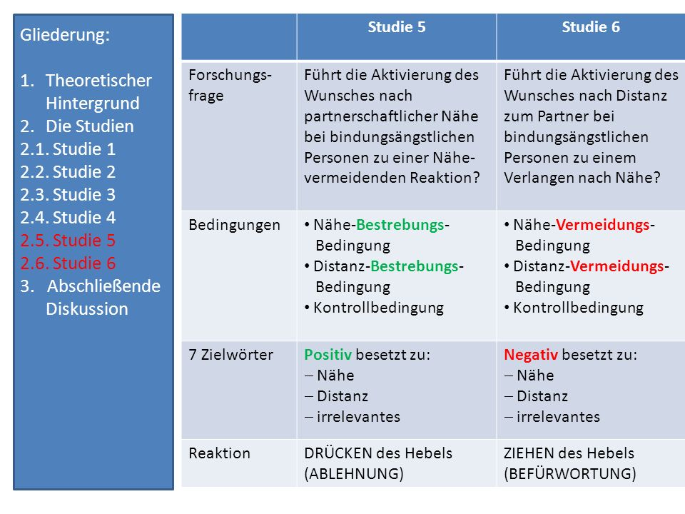 Untersuchungsergebnisse 3 Durchschnittswerte für Reaktionszeit Zweistufige Regressionsanalyse (siehe Studie 3) Gliederung: 1.Theoretischer Hintergrund 2.Die Studien 2.1.