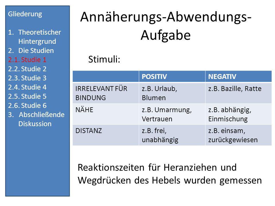 Ergebnisse Regressionsanalysen Der Einfluss von Bindungsangst auf die Beziehungsambivalenz wurde bestätigt.