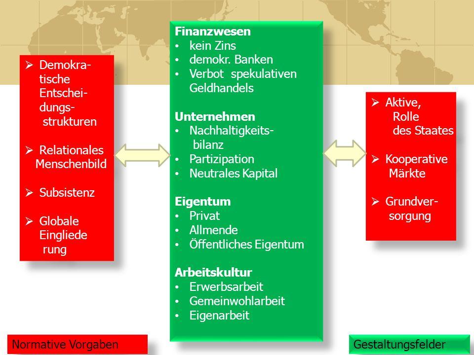 Demokra- tische Entschei- dungs- strukturen Relationales Menschenbild Subsistenz Globale Eingliede rung Demokra- tische Entschei- dungs- strukturen Re