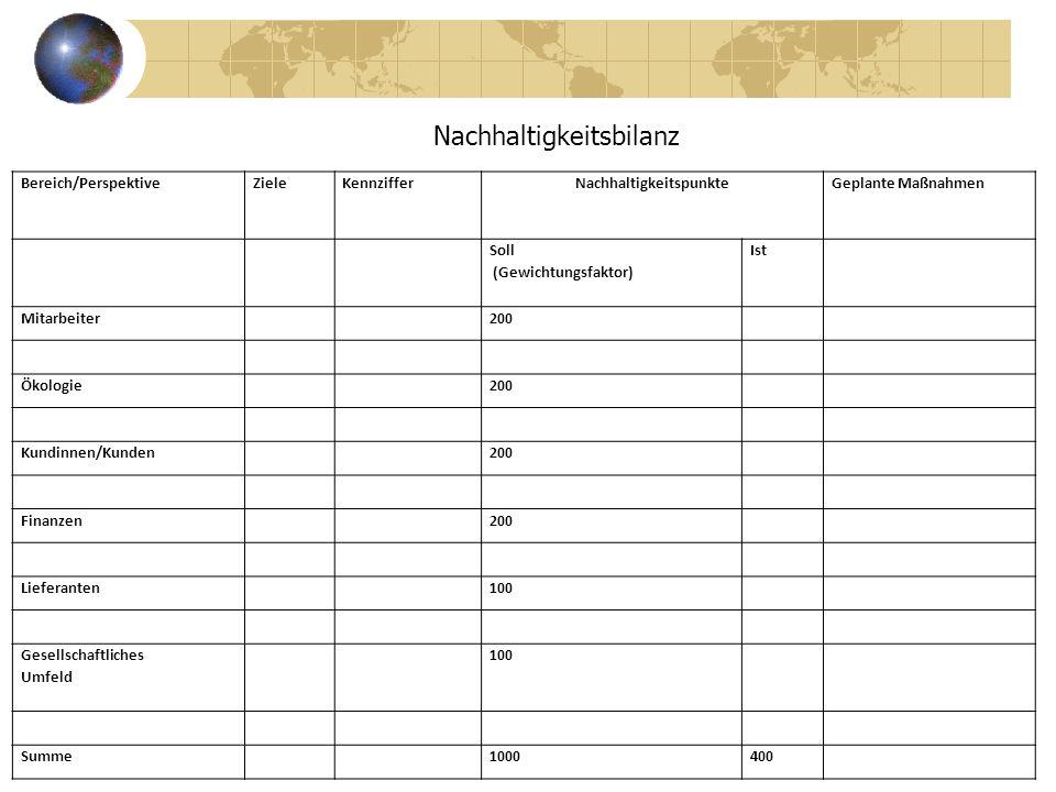 Kapitalakkumulation (I) ???? Nachhaltigkeitsbilanz Bereich/PerspektiveZieleKennzifferNachhaltigkeitspunkteGeplante Maßnahmen Soll (Gewichtungsfaktor)