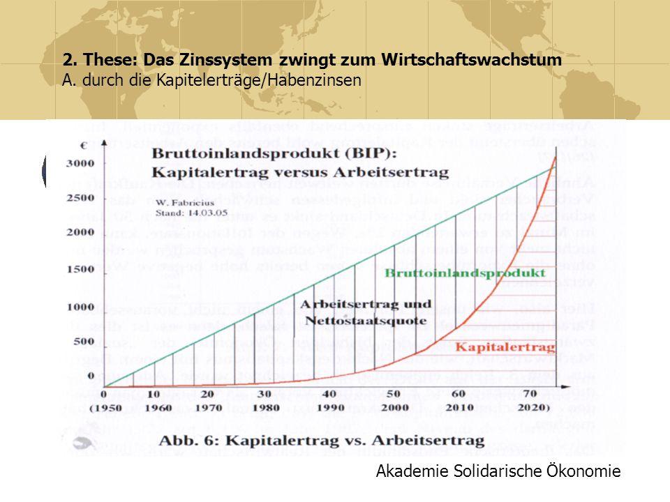 Akademie Solidarische Ökonomie 2. These: Das Zinssystem zwingt zum Wirtschaftswachstum A. durch die Kapitelerträge/Habenzinsen