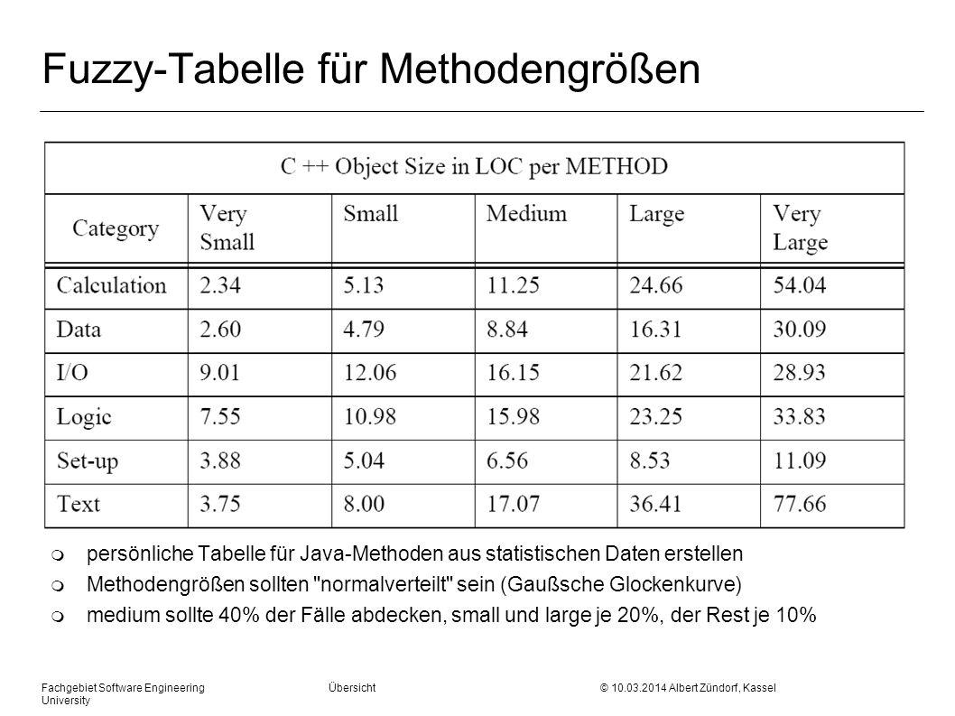 Fuzzy-Tabelle für Methodengrößen m persönliche Tabelle für Java-Methoden aus statistischen Daten erstellen m Methodengrößen sollten