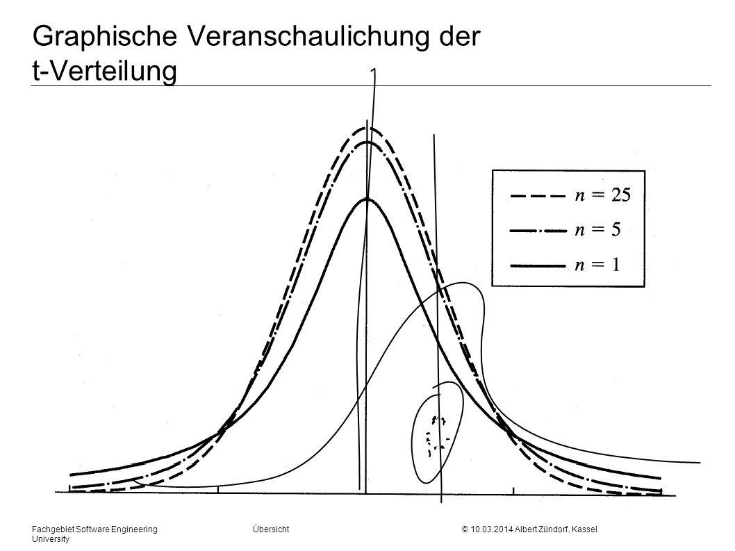 Fachgebiet Software Engineering Übersicht © 10.03.2014 Albert Zündorf, Kassel University t-Verteilung: (Tabelle A2, Seite 489)